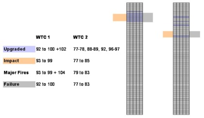 another amazing coincidence related to the wtc With how many floors are there in twin towers